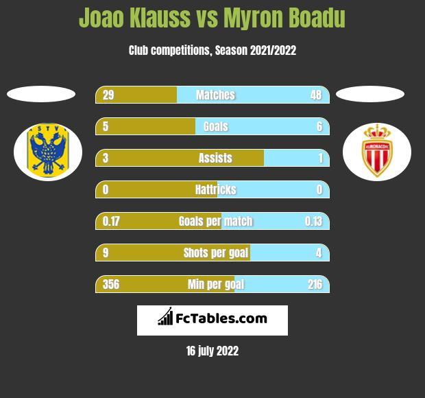 Joao Klauss vs Myron Boadu h2h player stats