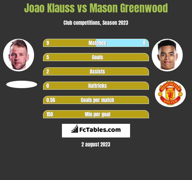 Joao Klauss vs Mason Greenwood h2h player stats
