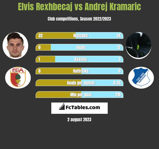 Elvis Rexhbecaj vs Andrej Kramaric h2h player stats