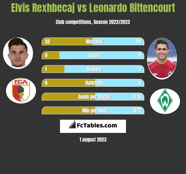 Elvis Rexhbecaj vs Leonardo Bittencourt h2h player stats