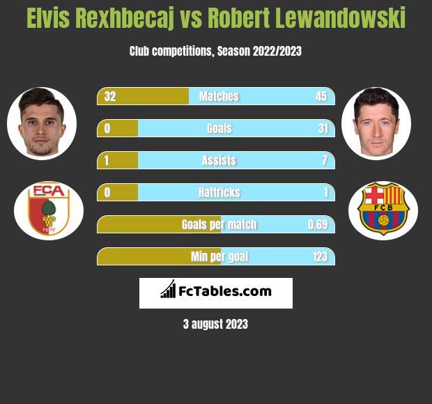 Elvis Rexhbecaj vs Robert Lewandowski h2h player stats