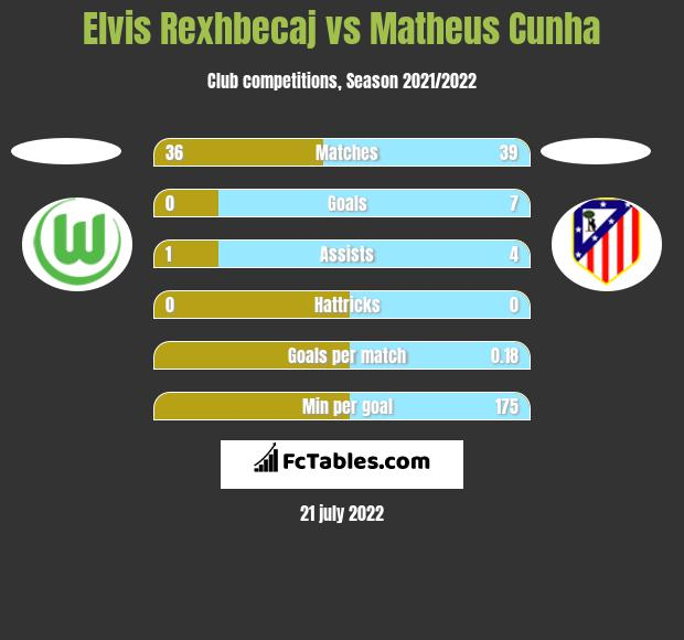 Elvis Rexhbecaj vs Matheus Cunha h2h player stats