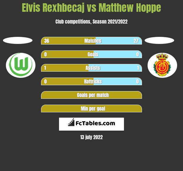 Elvis Rexhbecaj vs Matthew Hoppe h2h player stats