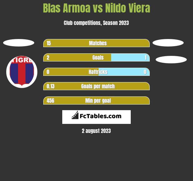 Blas Armoa vs Nildo Viera h2h player stats