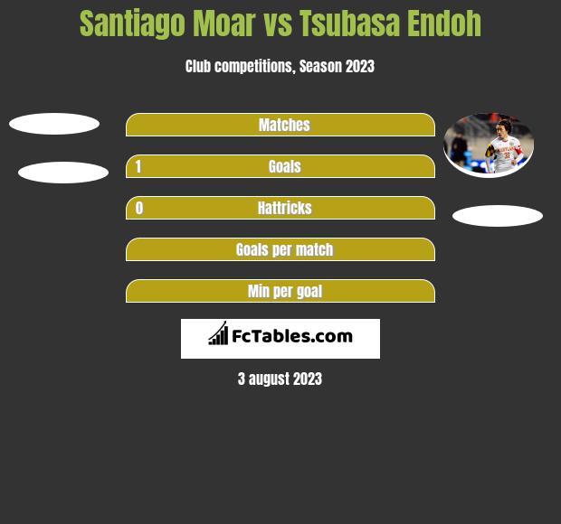 Santiago Moar vs Tsubasa Endoh h2h player stats