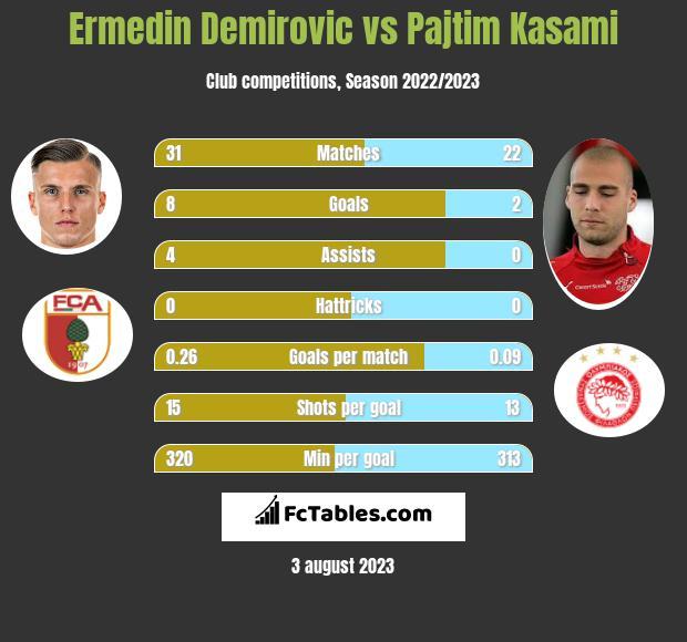 Ermedin Demirovic vs Pajtim Kasami h2h player stats