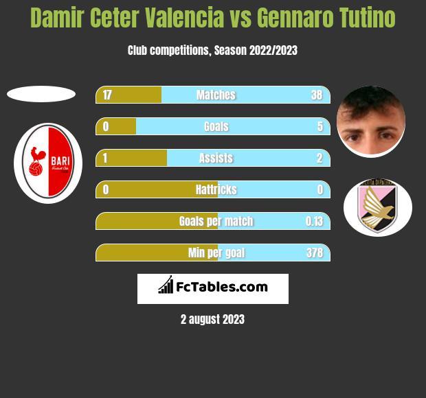Damir Ceter Valencia vs Gennaro Tutino h2h player stats