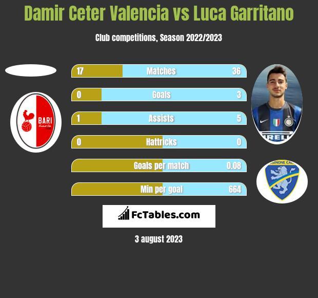 Damir Ceter Valencia vs Luca Garritano h2h player stats