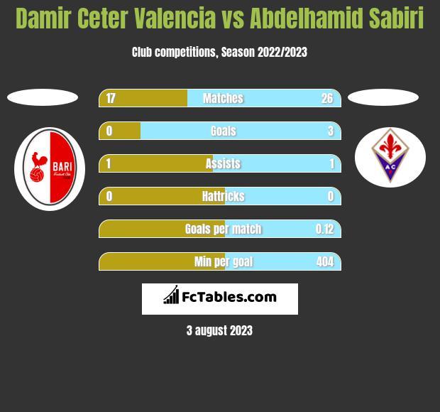 Damir Ceter Valencia vs Abdelhamid Sabiri h2h player stats