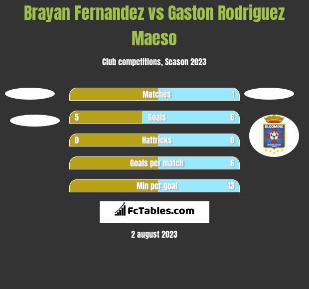 Brayan Fernandez vs Gaston Rodriguez Maeso h2h player stats