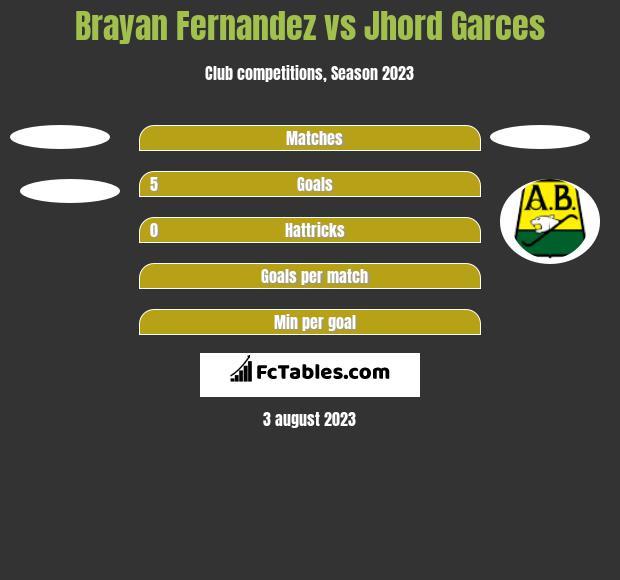 Brayan Fernandez vs Jhord Garces h2h player stats