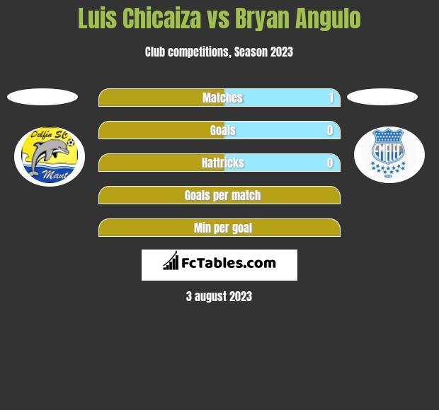 Luis Chicaiza vs Bryan Angulo h2h player stats