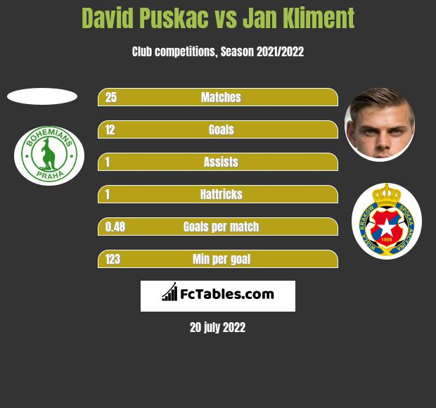 David Puskac vs Jan Kliment h2h player stats