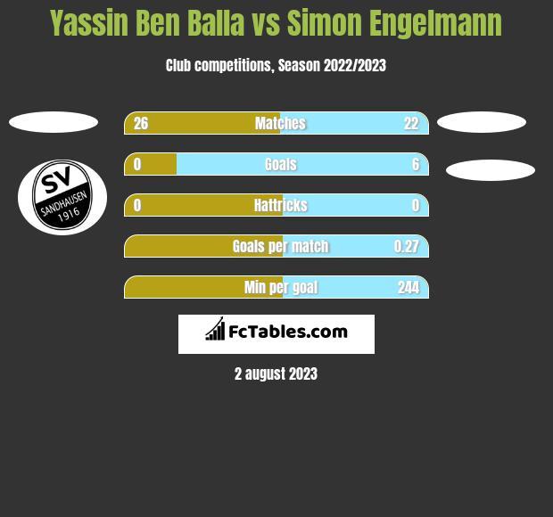 Yassin Ben Balla vs Simon Engelmann h2h player stats