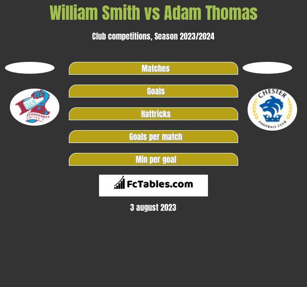 William Smith vs Adam Thomas h2h player stats