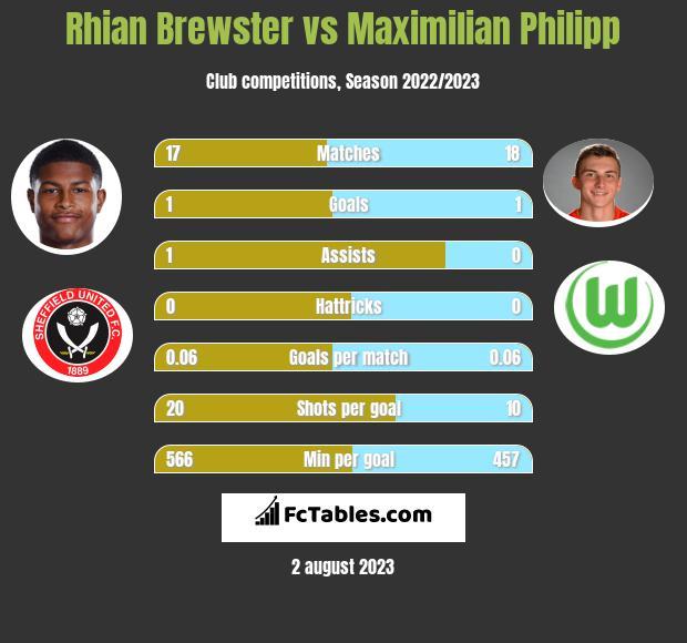 Rhian Brewster vs Maximilian Philipp h2h player stats