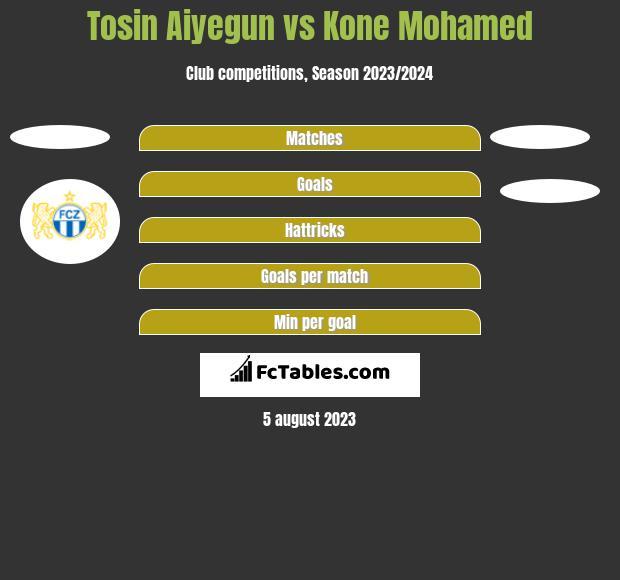 Tosin Aiyegun vs Kone Mohamed h2h player stats