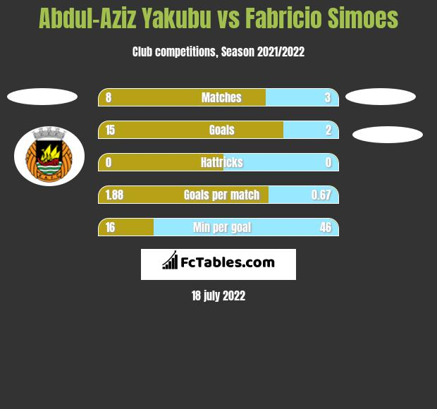 Abdul-Aziz Yakubu vs Fabricio Simoes h2h player stats