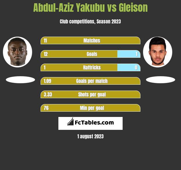 Abdul-Aziz Yakubu vs Gleison h2h player stats