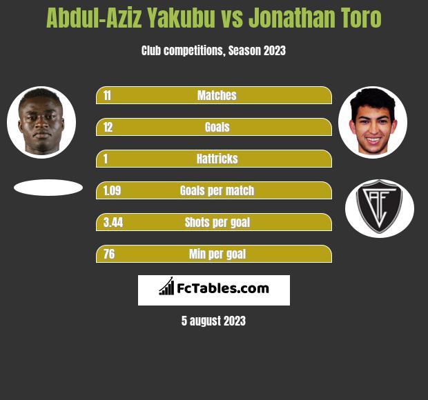Abdul-Aziz Yakubu vs Jonathan Toro h2h player stats