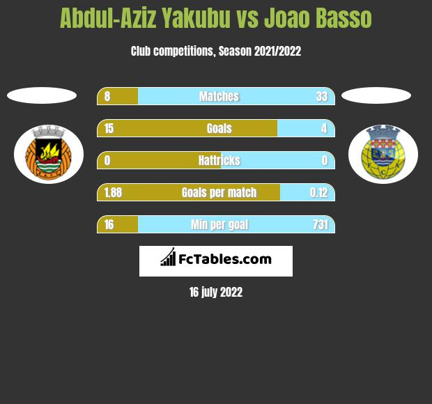 Abdul-Aziz Yakubu vs Joao Basso h2h player stats