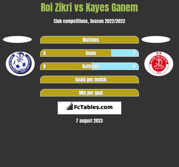 Roi Zikri vs Kayes Ganem h2h player stats