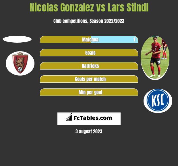 Nicolas Gonzalez vs Lars Stindl h2h player stats