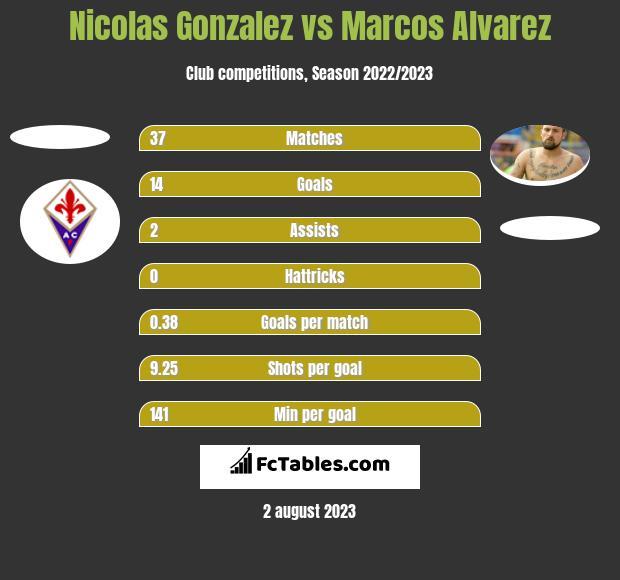 Nicolas Gonzalez vs Marcos Alvarez h2h player stats