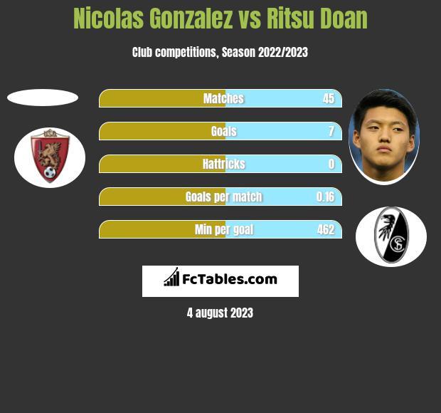 Nicolas Gonzalez vs Ritsu Doan h2h player stats