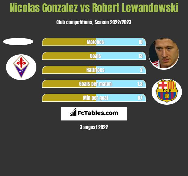 Nicolas Gonzalez vs Robert Lewandowski h2h player stats