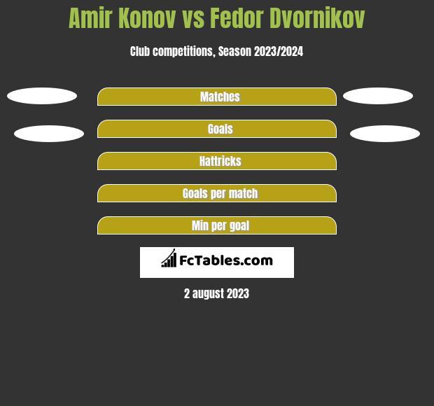 Amir Konov vs Fedor Dvornikov h2h player stats