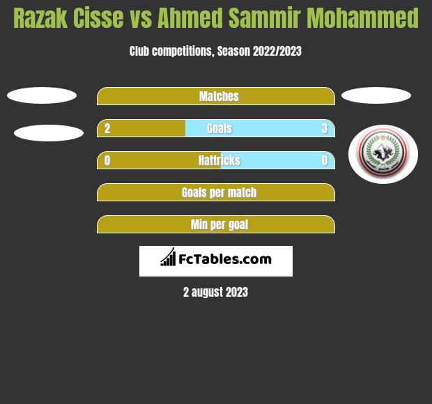 Razak Cisse vs Ahmed Sammir Mohammed h2h player stats