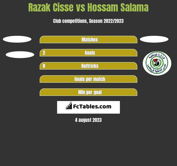 Razak Cisse vs Hossam Salama h2h player stats