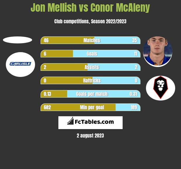 Jon Mellish vs Conor McAleny h2h player stats
