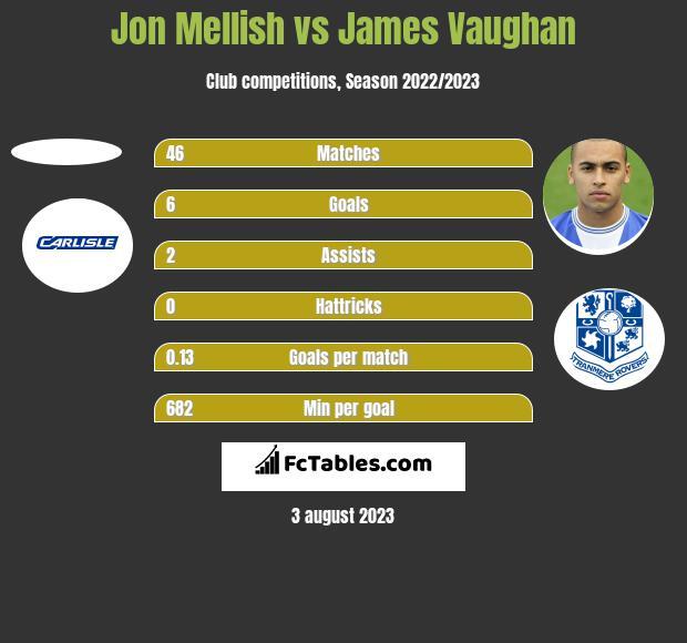 Jon Mellish vs James Vaughan h2h player stats