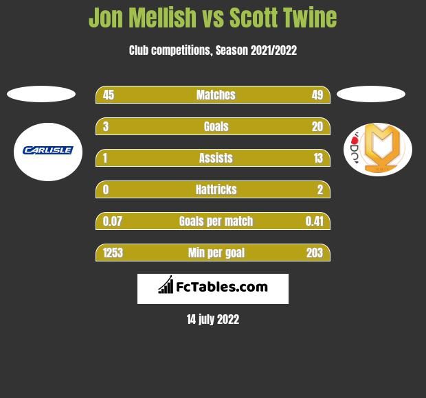 Jon Mellish vs Scott Twine h2h player stats