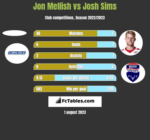 Jon Mellish vs Josh Sims h2h player stats