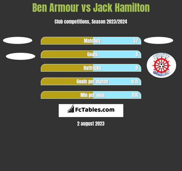 Ben Armour vs Jack Hamilton h2h player stats