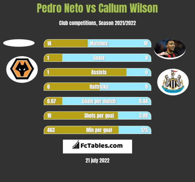 Pedro Neto vs Callum Wilson h2h player stats