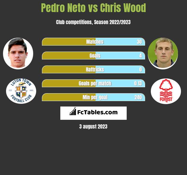 Pedro Neto vs Chris Wood h2h player stats