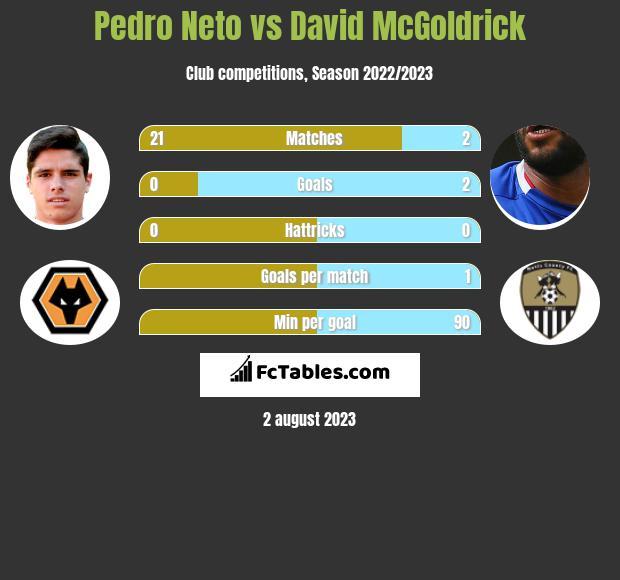Pedro Neto vs David McGoldrick h2h player stats