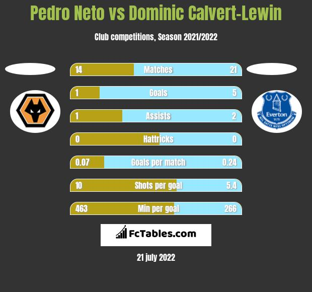Pedro Neto vs Dominic Calvert-Lewin h2h player stats