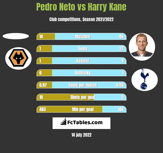 Pedro Neto vs Harry Kane h2h player stats
