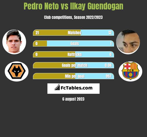 Pedro Neto vs Ilkay Guendogan h2h player stats