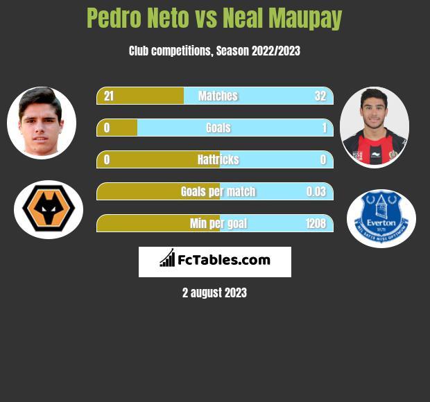 Pedro Neto vs Neal Maupay h2h player stats