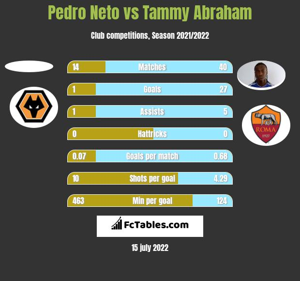 Pedro Neto vs Tammy Abraham h2h player stats