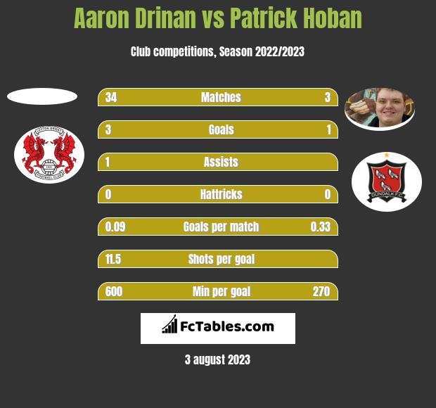 Aaron Drinan vs Patrick Hoban h2h player stats