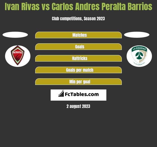 Ivan Rivas vs Carlos Andres Peralta Barrios h2h player stats