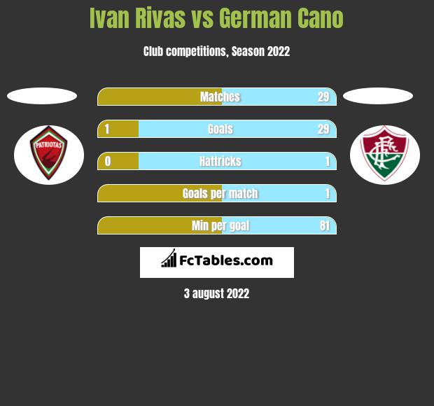 Ivan Rivas vs German Cano h2h player stats