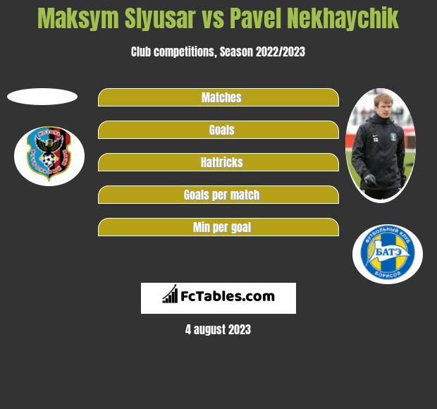 Maksym Slyusar vs Pavel Nekhaychik h2h player stats